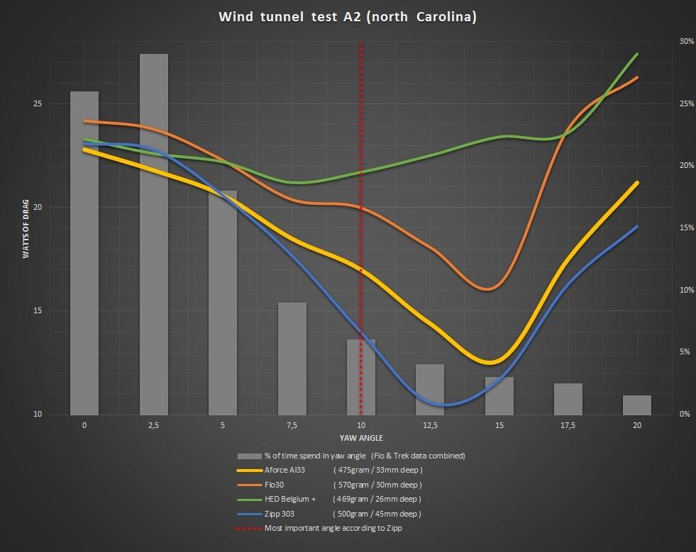 aforce tunnel data