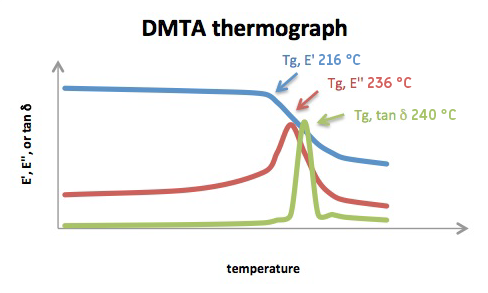 DMTA_graph_web