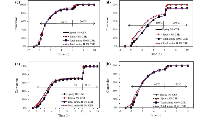 Epoxy-and-total-amine-hydrogen-conversion-of-a-DGEBA-based-epoxy-prepolymer-and-MPMD