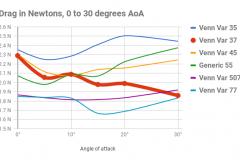 venn-var-37-CFD-chart